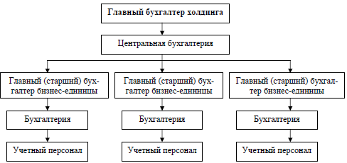 La Estructura Organizativa De La Contabilidad Empresarial