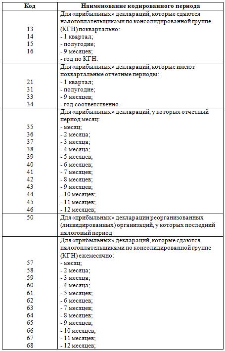 Код 31 в бухгалтерской отчетности услуги по отчетам в налоговую